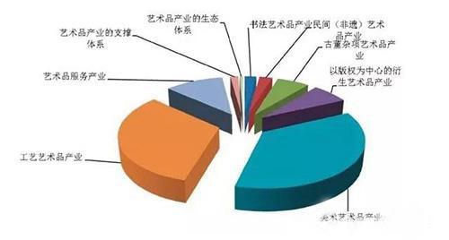 中国艺术品产业分布情况