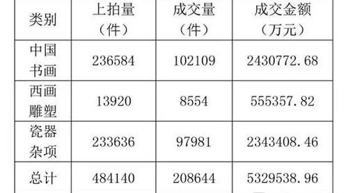 2015年中国艺术品拍卖市场成交数据