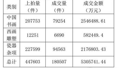2016年中国艺术品拍卖市场成交数据