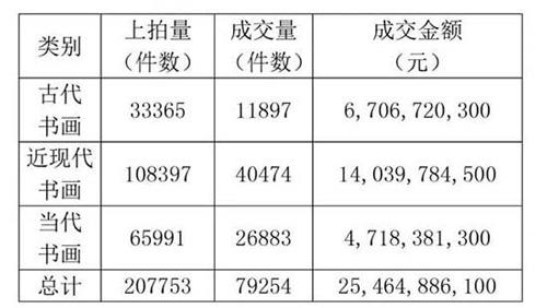 2016年中国艺术品拍卖市场书画市场成交数据(包含港澳台地区)