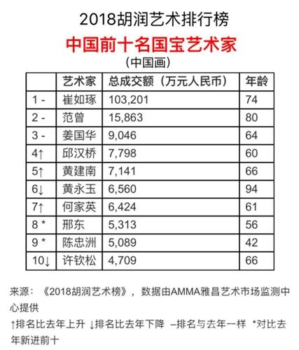 2018胡润艺术榜出炉,三位闽籍艺术家上榜
