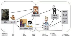 中国流失文物短期内不能回归 当下能做些什么?